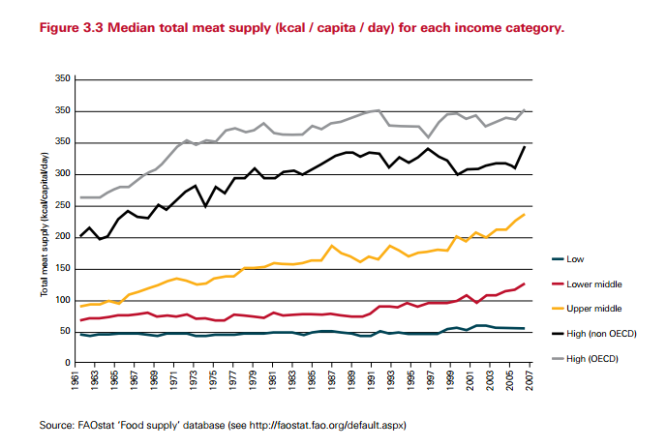 meat-and-income